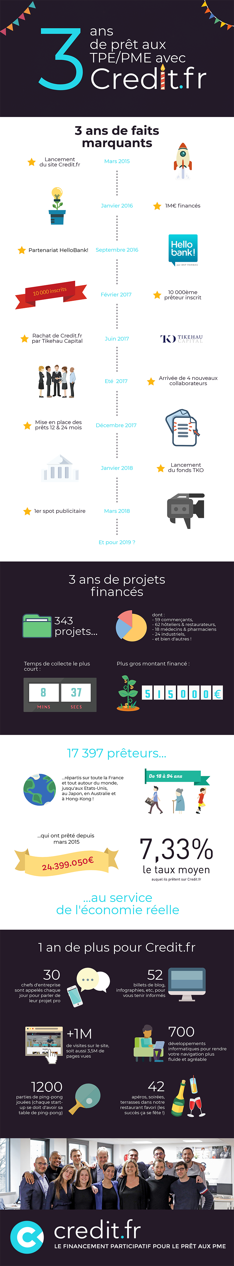 Infographie Credit.fr 3ans 800px